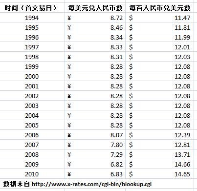 薛兆丰:人为压低人民币汇率是贱卖中国