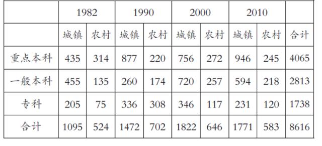 恢复高考40年,城乡考生录取比率有何变化?