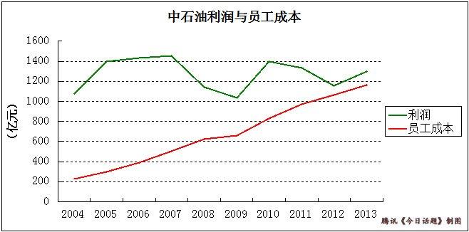数据来源:中石油年报