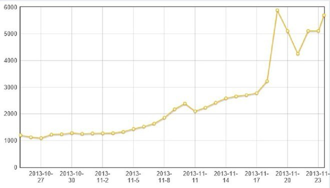 比特币近一个月交易价格走势(人民币)