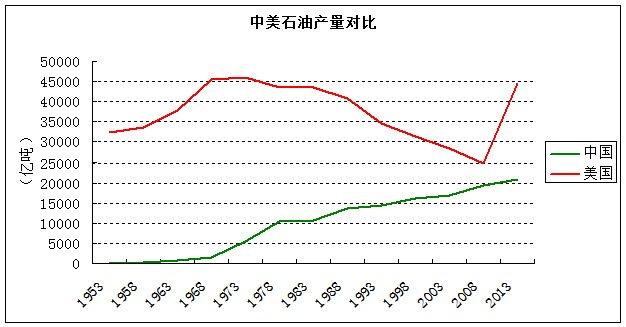 美国石油开采量一直高于中国(数据来源:国际能源署)