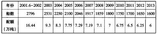 2001年至2013年,韩方许可中方入渔的渔船数量和捕捞配额在不断下降