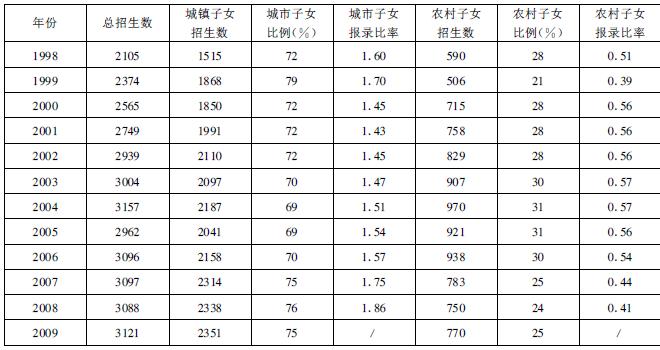 图2:1998—2009年,南开大学新生城乡比例与报录比