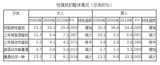 担心性骚扰的增加,实际性骚扰减少(《21世纪中国性骚扰的调查实证》)