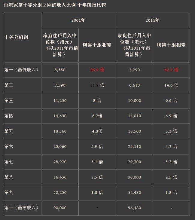 香港各阶层贫富变化