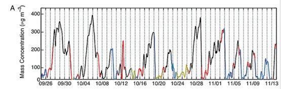北京空气中PM2.5的质量浓度随时间呈现的周期性变化