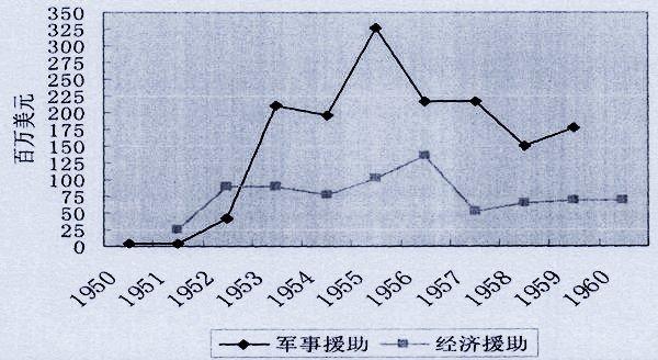 1949年以来美国给了台湾多少援助?_刘迎霞父亲