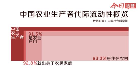 中国农民的阶层固化问题严重.-为何中国人比美国德国人更反感拼爹
