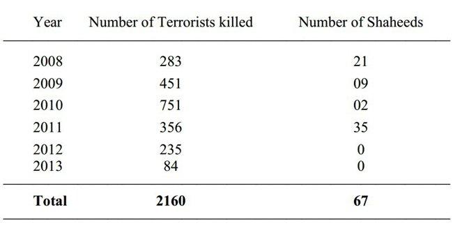 巴基斯坦官方公布的历年死于无人机空袭的恐怖分子和平民人数