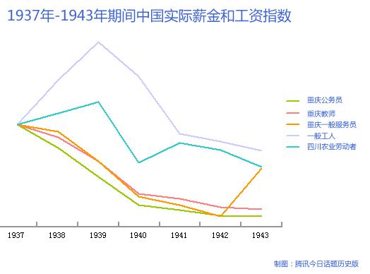 今日话题历史版:抗日时期通胀公务员险些饿死
