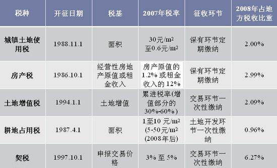 讲堂102期 满燕云 房产税的国际经验与中国问题