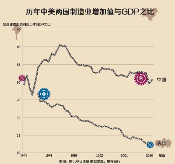 中美制造业