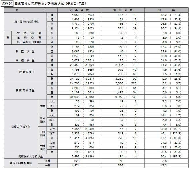 日本官方对去年招募的新自卫队队员的说明,淘汰率很高(括号内为女性的数字)