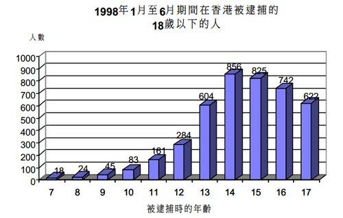 1998年香港青少年犯罪情况