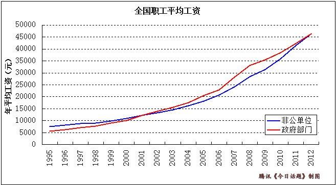 """数据揭示了为何出现""""公务员热""""(数据来源:《中国统计年鉴》)"""