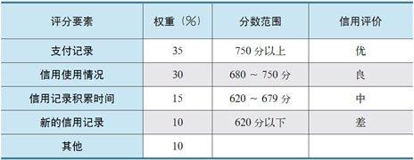 FICO 信用分评分要素及分数等级