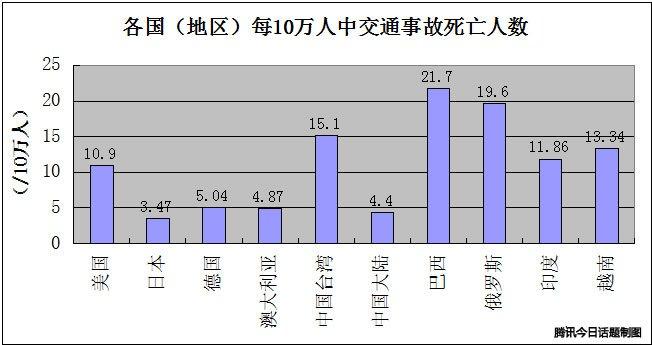 数据来源:2012年各国(地区)官方统计数据