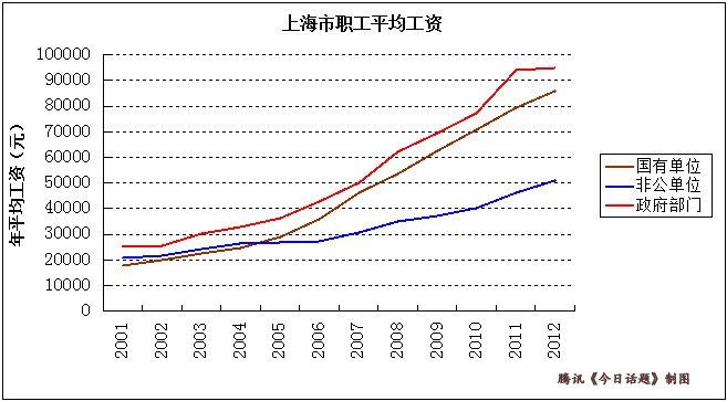 上海公务员平均工资居于领先(数据来源:《上海统计年鉴》)