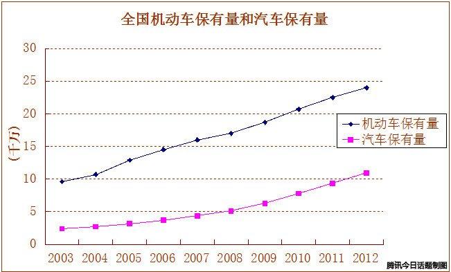 中国车祸死亡人数的不解之谜