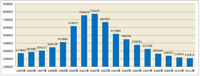 根据交管部门数据,近十年交通事故数量逐年下降