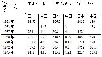 中日两国生铁、钢材、煤产量对比