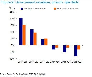 德意志银行预测中国财政收入将负增长