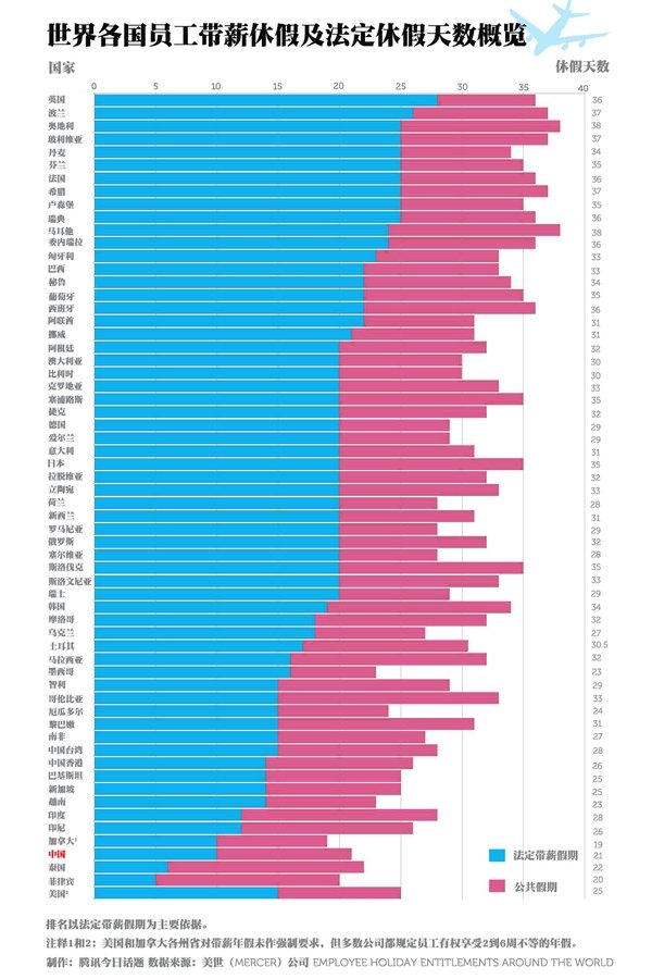 以10年工龄为标准,中国人的法定带薪年假为10天,而南非、巴基斯坦等发展程度还不如中国的国家,年假却有14天