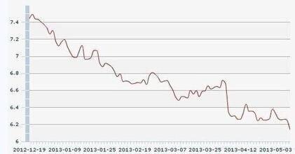 2013年前两个季度,100日元对人民币走势图