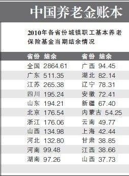 社科院:中国养老金个人账户缺口达1.7万亿