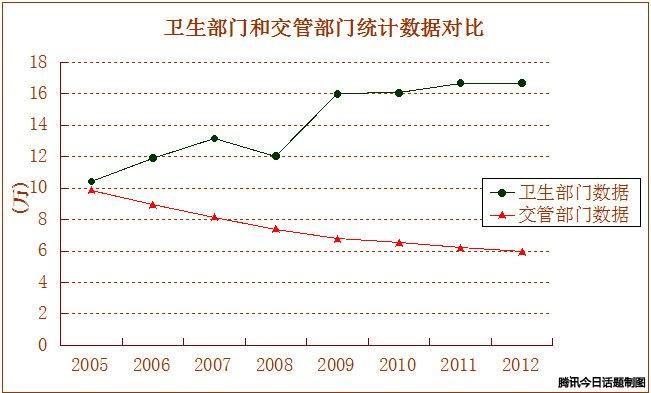 数据来源:《中国卫生统计年鉴》