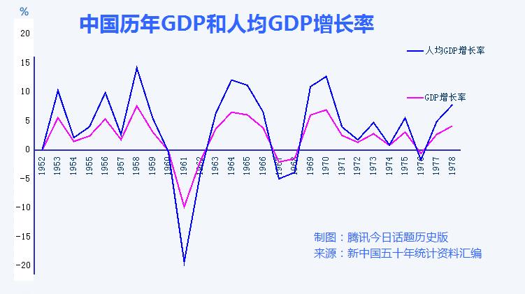 历年gdp增长率_中国近十年gdp增长率_中国和外国gdp对照表