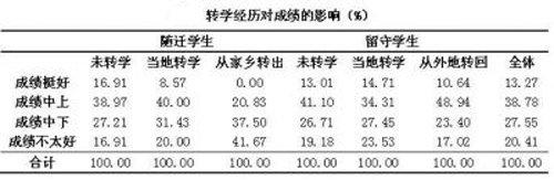 转学对农民工子女的影响(来自:中国教育科学研究院)