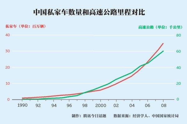 中国的公路建设速度赶不上中国的私家车增长速度