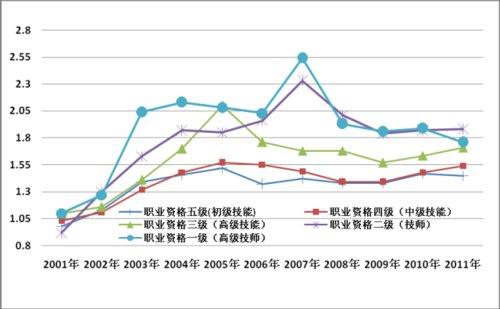 全国部分城市公共就业服务机构市场供求状况分析