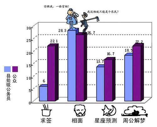 大陆官员比民众更相信相面(数据来源:国家行政学院报告)