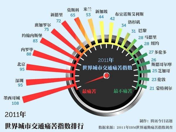 世界城市交通痛苦指数