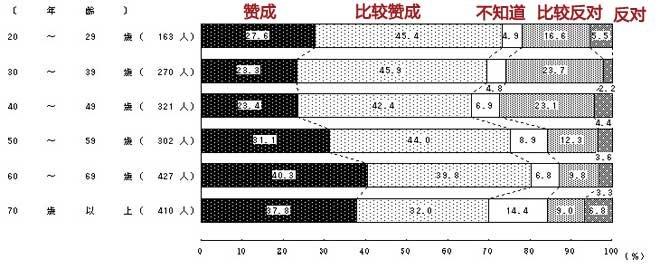 日本官方的民调显示,赞成做自卫队员青壮年比中老年少