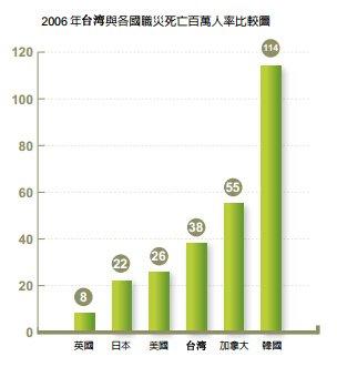 台湾防治职业灾害已优于韩国,但目标是英国