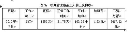 富士康调研总报告系列二:富士康生产体制