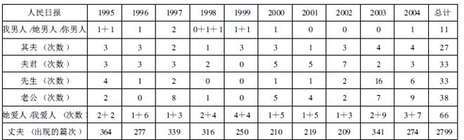 1995―2004年《人民日报》上女性配偶称呼的出现情况(引自丁崇明、荣晶《女子配偶称呼语的历时考察分析》)