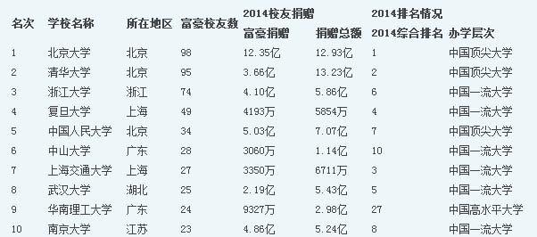 2014中国造富大学排行榜前十名