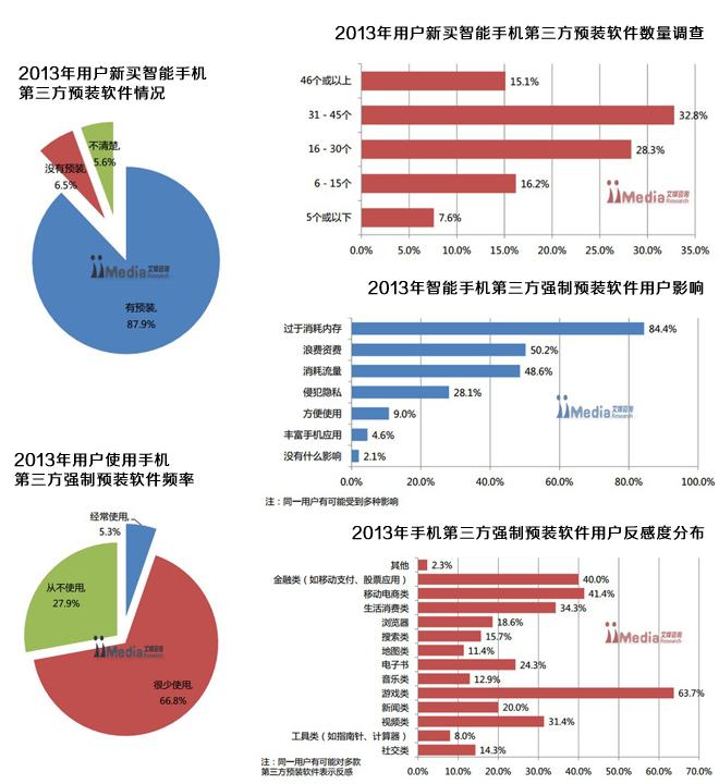 《2013年中国智能手机预装软件用户调查报告》显示,新买手机中有预装第三方软件的用户达到87.9%。