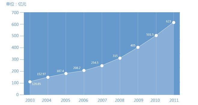 中国抗癌药物费用增长迅速(来源:中国产业信息网)