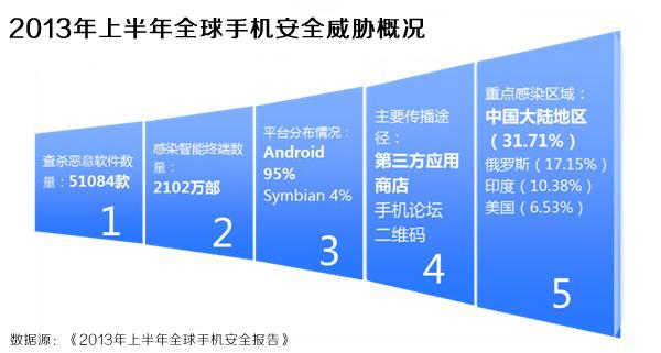 根据《2013年上半年全球手机安全报告》数据,中国内地的手机恶意软件感染比例全球最高。