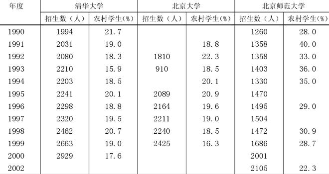 图1:1990~2002年,清华、北大、北师大新生中农村学生的比例
