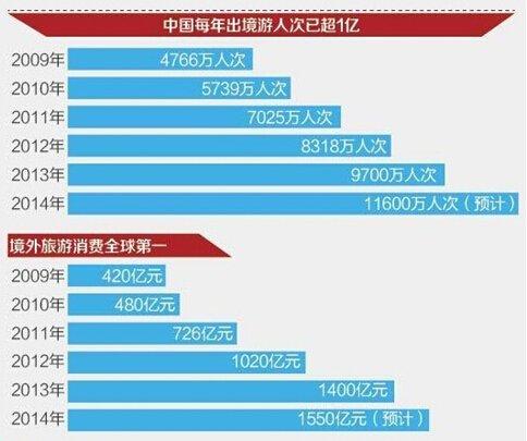 中国出境游客不但人数增长快,消费能力也非常惊人