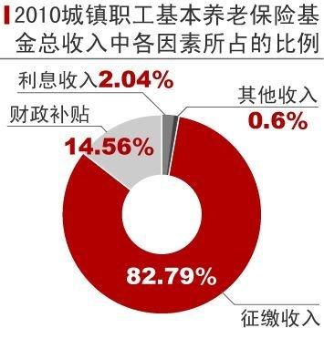 郑秉文:职工退休年龄必须延迟