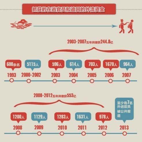 近20年抓获的在逃官员和追回的外流资金(来源:南方日报)