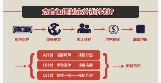 """官员外逃""""五步走""""(来源:南方日报)"""