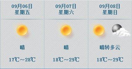 京本周二至周日天气预报-北京本周前期多雨后期晴好